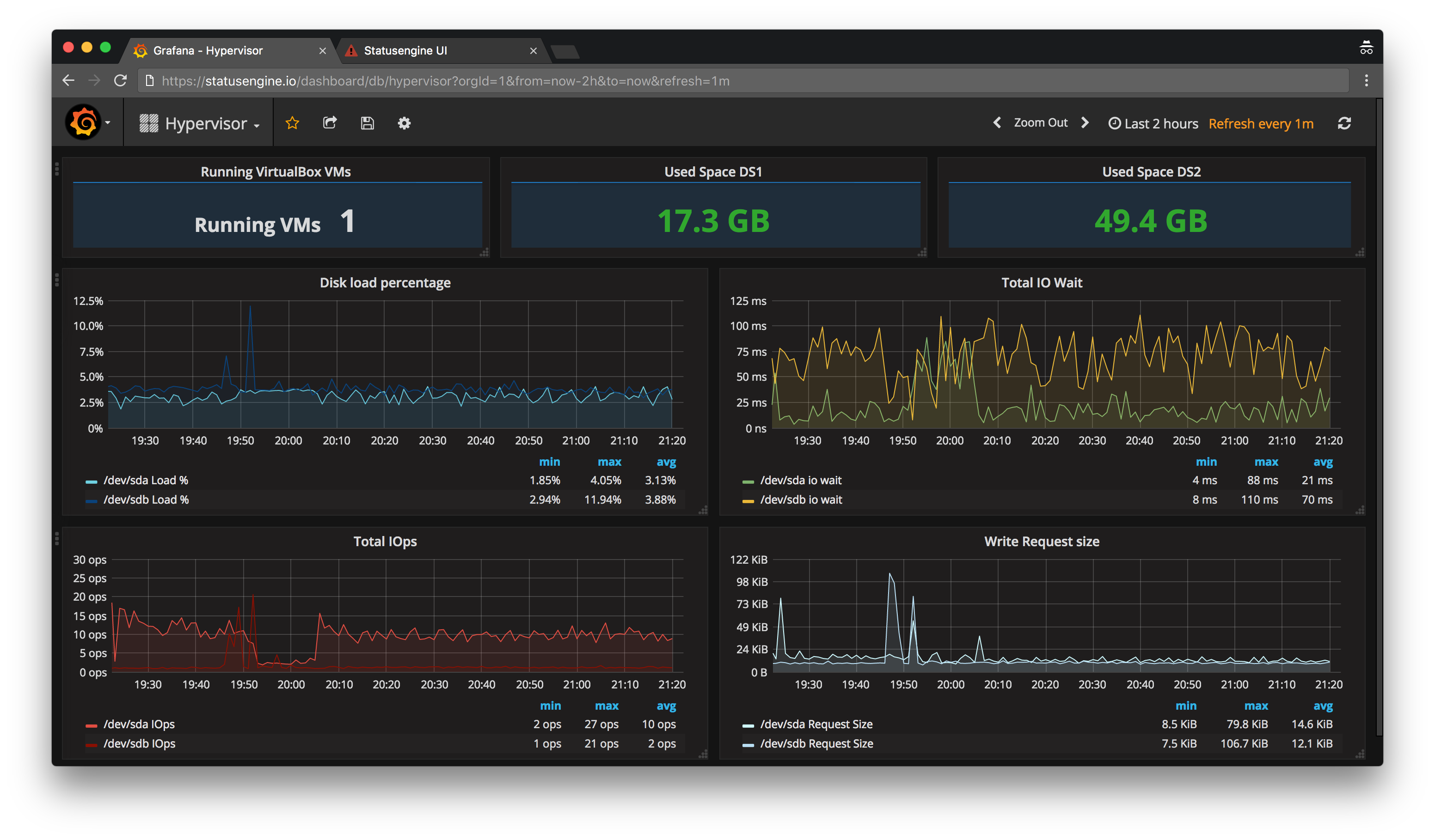 Grafana example dashboard dark